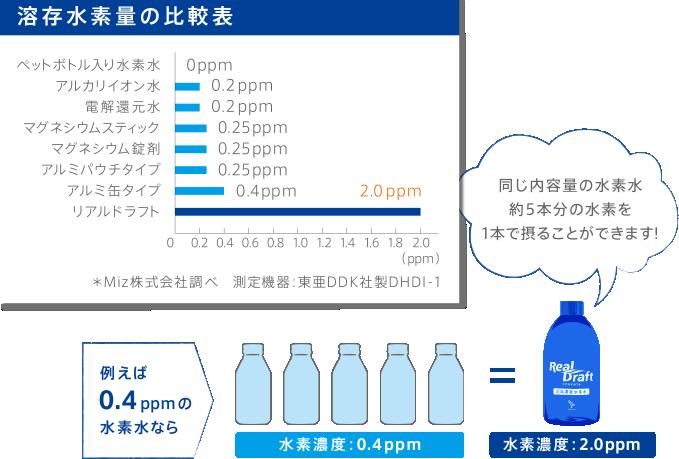 溶存水素量の比較表