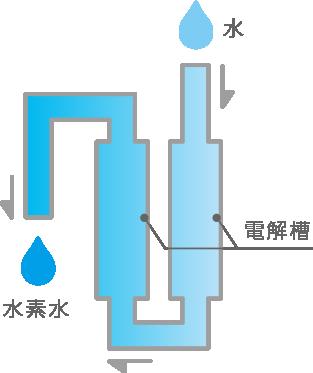 一般的な水素水サーバーの場合