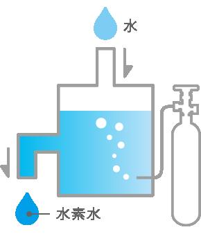 超高濃度水素水サーバー