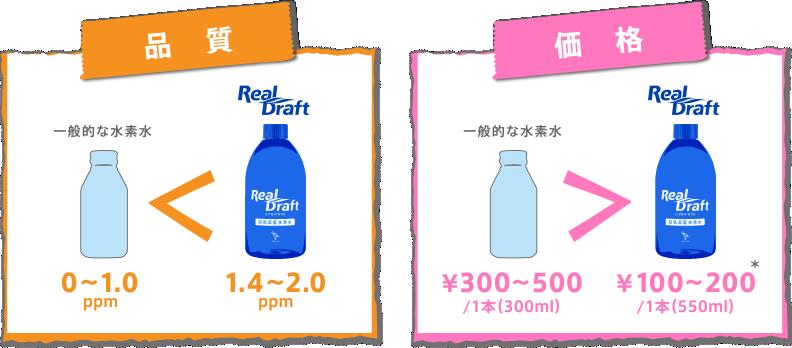 一般の水素水との比較